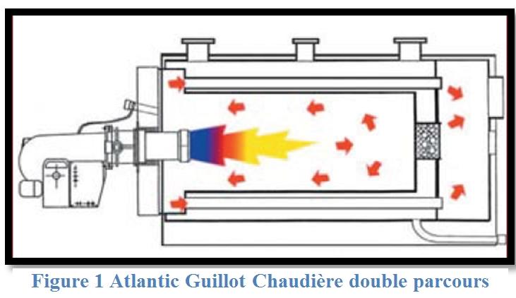 Schema de principe bruleur gaz