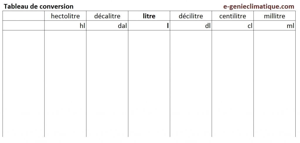 Froid00 01 les connaissances th oriques de base for Tableau de conversion