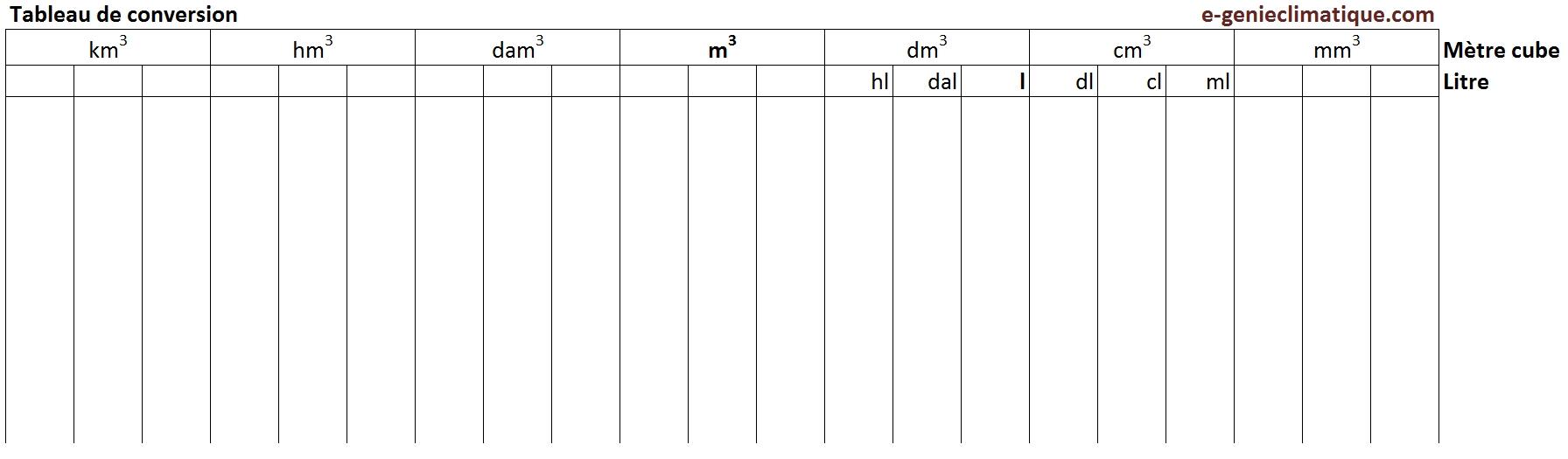 Tableau correspondance entre litre m3 - Conversion ca en m2 ...