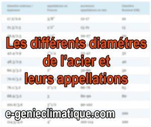 plomberie07-fiche-les-différentes-valeurs-a-savoir-sur-l-acier-diametre-nouvelle-appellation-etc