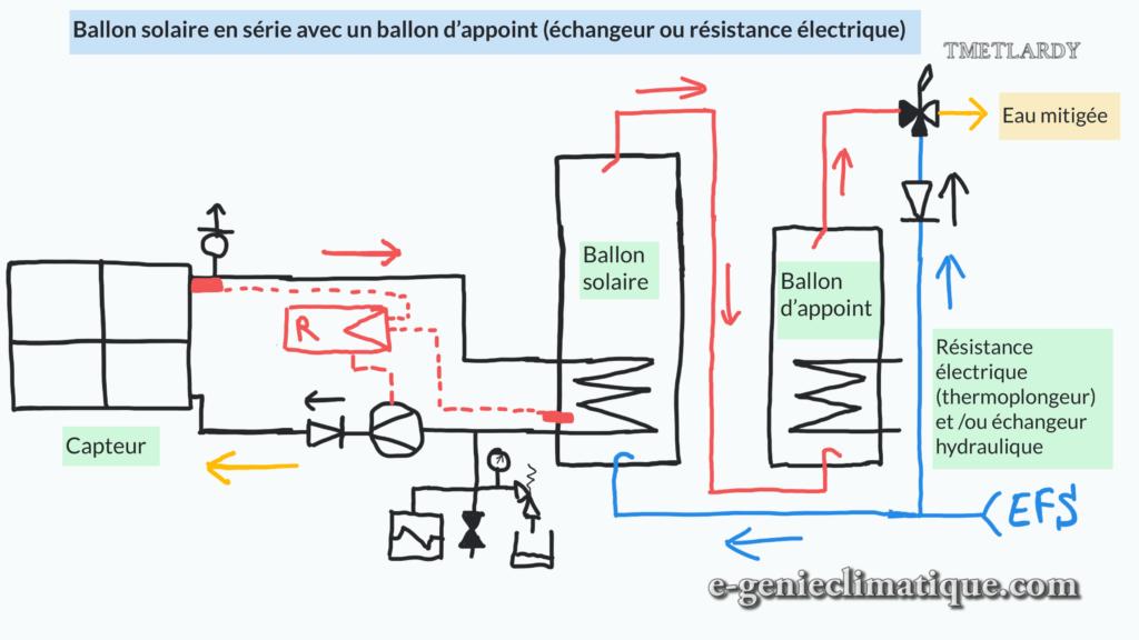 ballon-solaire-en-serie-avec-un-ballon-d-appoint-echangeur-ou-resistance-electrique