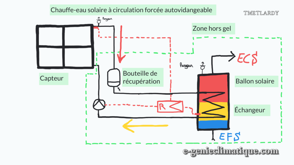chauffe-eau-solaire-a-circulation-forcee-autovidangeable