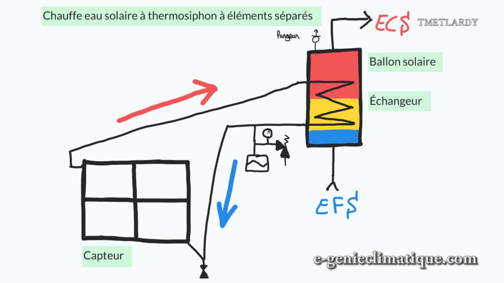Solairethermique01 fiche les bases du chauffe eau solaire - Marche forcee chauffe eau ...