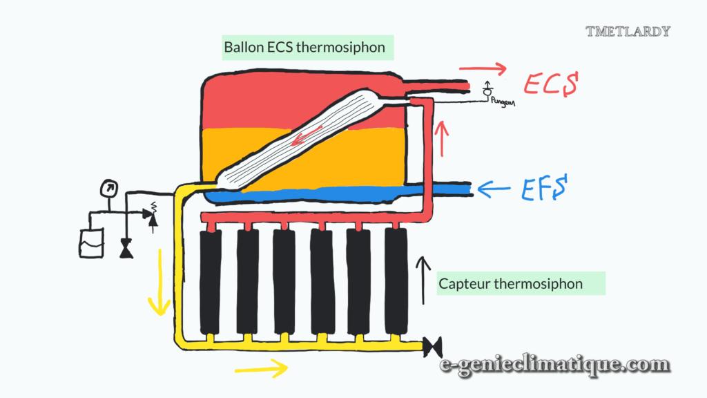 chauffe-eau-solaire-thermosiphon-monobloc-schema-de-principe