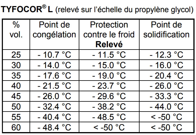 tableau-point-de-congelation-propylene-glycol-Tyfovor-L