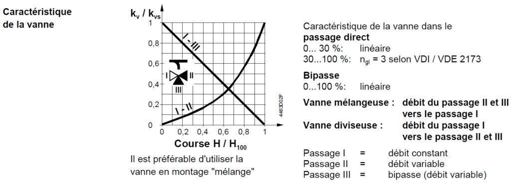 caracteristique-de-la-vanne-3-voies-VXG41