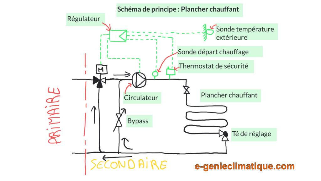 schéma installation chauffe eau électrique