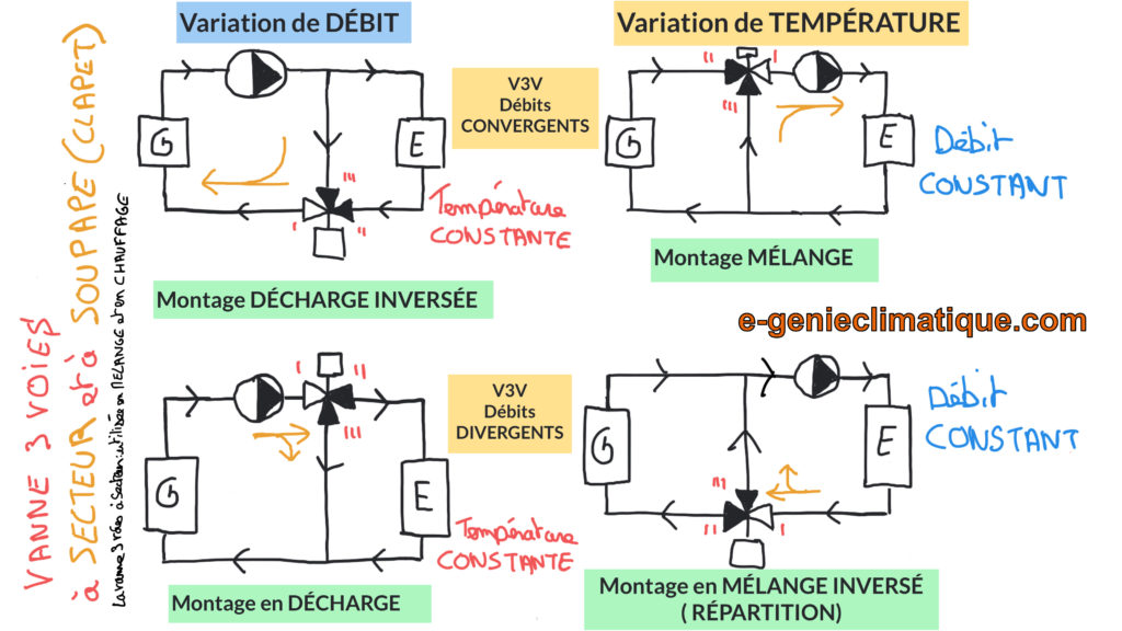 vanne-3-voies-differents-schema-de-montage-V3V-schema-de-principe